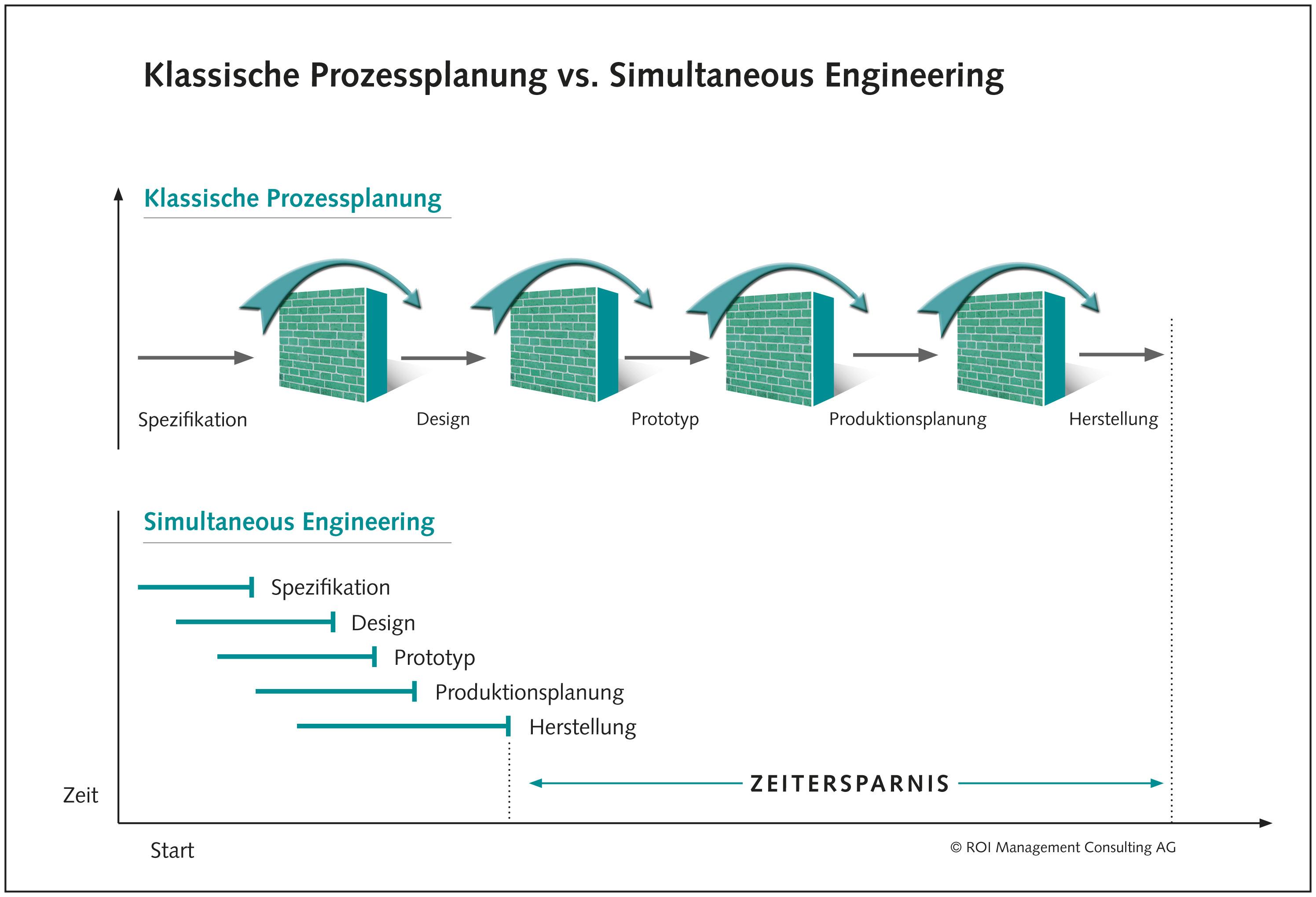 Infografik zu Simultaneous Engeneering
